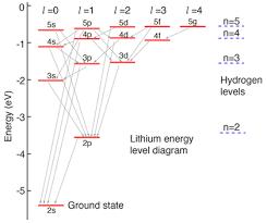 Hydrogen Like Atoms Lithium