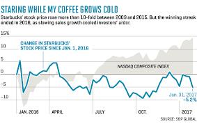 Sbux Stock Quote