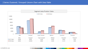2 Series Clustered Grouped Column Chart With Data Table