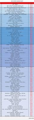 Gaon Chart Album Sales 2018 Exo Cbx Kpop Count