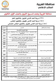 تنسيق الصف الثالث الاعدادي ٢٠٢١ تنسيق كل المدارس جميع المحافظات