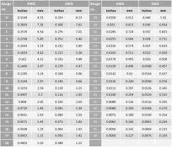 Motor Resistance Chart Wire Gauge Rating Online Charts Collection