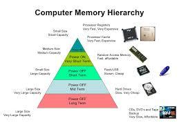 Basics Of Semiconductor Memories