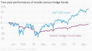 Two Year Performance Of Stocks Versus Hedge Funds