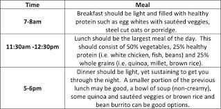 Vata Foods Chart An Ayurvedic Diet For Weight Loss Svastha Ayurveda