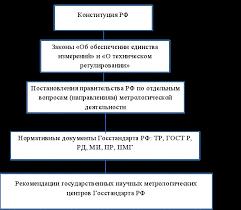 Реферат Метрологическое обеспечение измерений com  Метрологическое обеспечение измерений