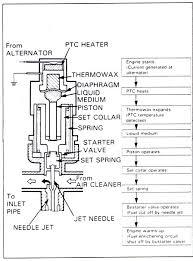 Cv Carb Jetting Chart Constant Velocity Carburetor