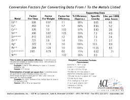 Conversion Factor Chart Anacon Laboratories Inc Conversion Factors For
