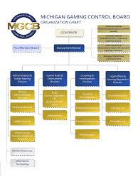 Organisational Flow Chart Excel Company Organization Chart 2 Free Templates In Pdf Word
