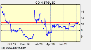Bitcoin gold hopes to change the paradigm around mining on the bitcoin blockchain. Bitcoin Gold Btg Overview Charts Markets News Discussion And Converter Advfn