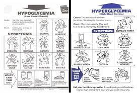 Hypoglycemia Vs Hyperglycemia Signs And Symptoms Google