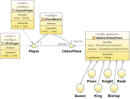 chess game project for java beginners  wiki      model    project     structure  classes diagram
