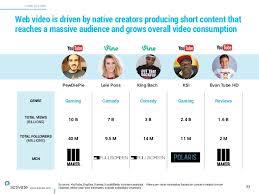 Socialblade Sources Variety Variety Digiday Socialblade Sources Youtube Youtube Digiday Youtube Digiday Variety Sources Y4PqEf4F