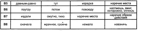 Рабочая программа по русскому языку для класса Контрольный диктант № 7 по теме Предлог