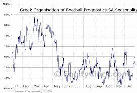 Greek Organisation Of Football Prognostics Sa Otcmkt Gofpy