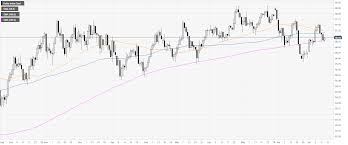 Us Dollar Index Technical Analysis Dxy Up On Monday