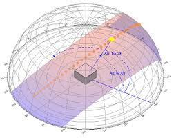 Sun Path And His Azimuth And Altitude Angles Download