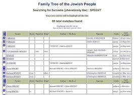 12 Free Jewish Genealogy Databases Online