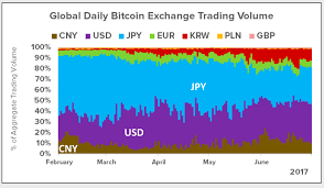 China Shmyna Bitcoin Trading Is Way More Distributed Now