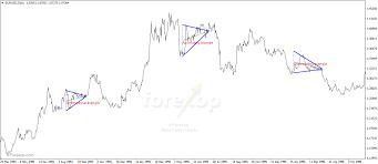 Forex Chart Pattern Indicator Free Download Triangle Wedge Pattern Indicator