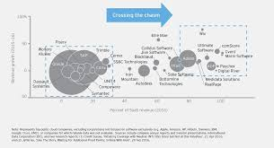 Saas Org Chart Crossing The Chasm Lessons Learned In Transitioning To The
