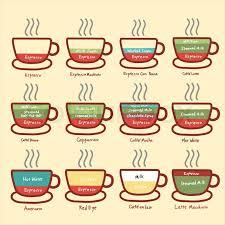 Coffee Icon Chart Stock Vector Colourbox