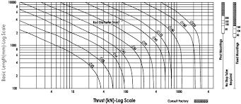 Hydraulic Cylinder Pressure Chart