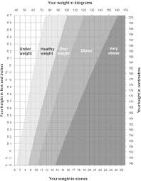 Healthy Weight Chart Australia What To Eat When Youre Pregnant A Healthy Weight Gain