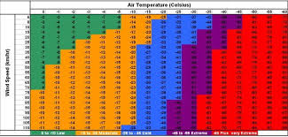 Wind Chill Chart Uk Www Bedowntowndaytona Com
