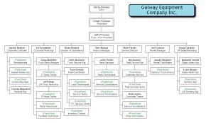 Standard Company Organizational Chart Examples Of Company Organizational Chart Www