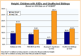 Tallness Chart Ian Research Findings Children With Asds Have Different