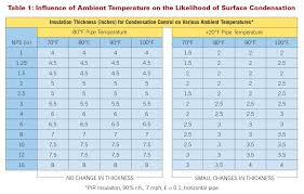 Factors Influencing The Likelihood Of Surface Condensation