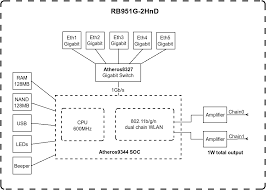 routerboard com rb951g 2hnd routerboot firmware · block diagram