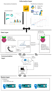System Design Monitoring System Sustainability Free Full Text Iot Power Monitoring