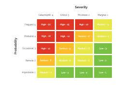 Risk Matrix Calculations Severity Probability And Risk