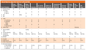 Lubrication Chart Template 2019