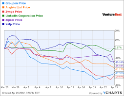 Linkedin Stock Price Chart The Real Reason Facebooks Ipo Will Be Delayed 15 30 Drop