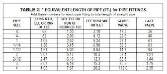Air Compressor Chart How To Determine What Size Pipe You Need For Compressed Air
