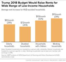 Trump Budgets Housing Proposals Would Raise Rents On