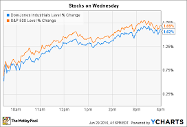 Market Chart Today What Happened In The Stock Market Today The Motley Fool