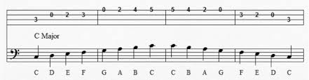 Bass Guitar Scale Chart Printable Bass Guitar Scales Lovetoknow