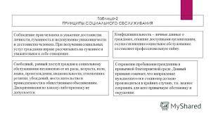 Презентация на тему Министерство общего и профессионального  7 Таблица 2