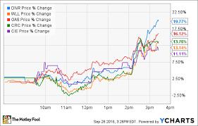 Opec Shocker Sends Oil Stocks Soaring Dnr Wll Oas Crc