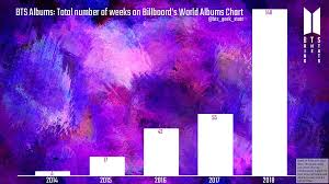 Bts Albums Have Spent A Total Of 266 Weeks On