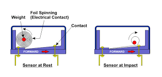 automotive airbag sensors it is important to note that the impact and safety sensors must activate and close off at the same time to allow for deployment of the airbag figure 2
