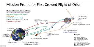 freereturn sls how does exploration mission 1 orbit differ from apollo era