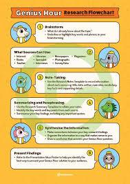 Genius Hour Research Flowchart Poster Teaching Resource