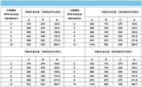 Valve Test Pressure Chart Single Or Double Flush Lubricated Plug Valve 3 Way 10 Inch