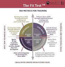 Executive Chart It Works Executive Coaching Leadership Development Program In