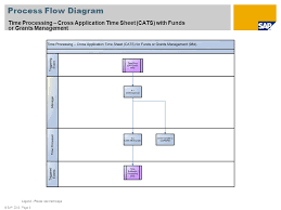 Timesheet Process Flow Chart Time Processing Cross Application Timesheet Cats With
